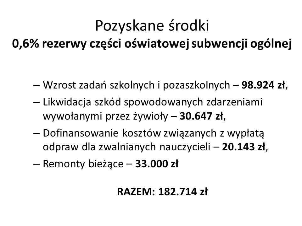 Pozyskane środki 0,6% rezerwy części oświatowej subwencji ogólnej – Wzrost zadań szkolnych i pozaszkolnych – 98.924 zł, – Likwidacja szkód spowodowanych zdarzeniami wywołanymi przez żywioły – 30.647 zł, – Dofinansowanie kosztów związanych z wypłatą odpraw dla zwalnianych nauczycieli – 20.143 zł, – Remonty bieżące – 33.000 zł RAZEM: 182.714 zł