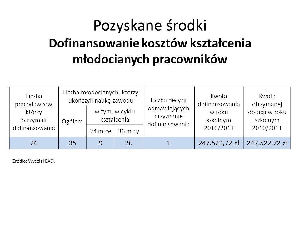 Pozyskane środki Dofinansowanie kosztów kształcenia młodocianych pracowników Liczba pracodawców, którzy otrzymali dofinansowanie Liczba młodocianych, którzy ukończyli naukę zawodu Liczba decyzji odmawiających przyznanie dofinansowania Kwota dofinansowania w roku szkolnym 2010/2011 Kwota otrzymanej dotacji w roku szkolnym 2010/2011 Ogółem w tym, w cyklu kształcenia 24 m-ce36 m-cy 26359261247.522,72 zł Źródło: Wydział EAO.