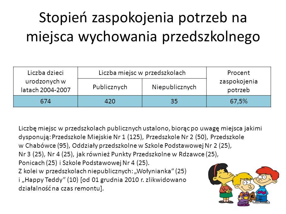 Stopień zaspokojenia potrzeb na miejsca wychowania przedszkolnego Liczba dzieci urodzonych w latach 2004-2007 Liczba miejsc w przedszkolach Procent zaspokojenia potrzeb PublicznychNiepublicznych 6744203567,5% Liczbę miejsc w przedszkolach publicznych ustalono, biorąc po uwagę miejsca jakimi dysponują: Przedszkole Miejskie Nr 1 (125), Przedszkole Nr 2 (50), Przedszkole w Chabówce (95), Oddziały przedszkolne w Szkole Podstawowej Nr 2 (25), Nr 3 (25), Nr 4 (25), jak również Punkty Przedszkolne w Rdzawce (25), Ponicach (25) i Szkole Podstawowej Nr 4 (25).