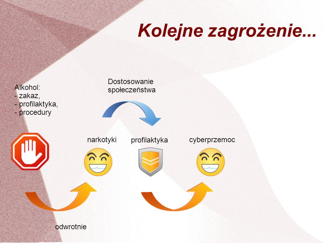 Kolejne zagrożenie... Alkohol: - zakaz, - profilaktyka, - procedury narkotyki odwrotnie Dostosowanie społeczeństwa cyberprzemoc profilaktyka
