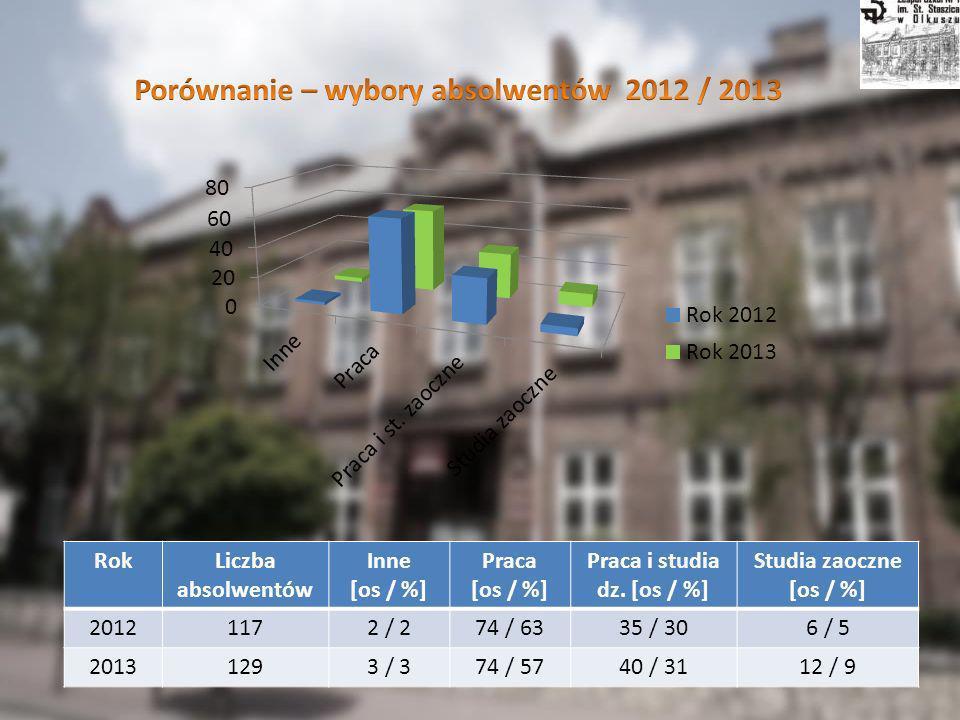 RokLiczba absolwentów Inne [os / %] Praca [os / %] Praca i studia dz.