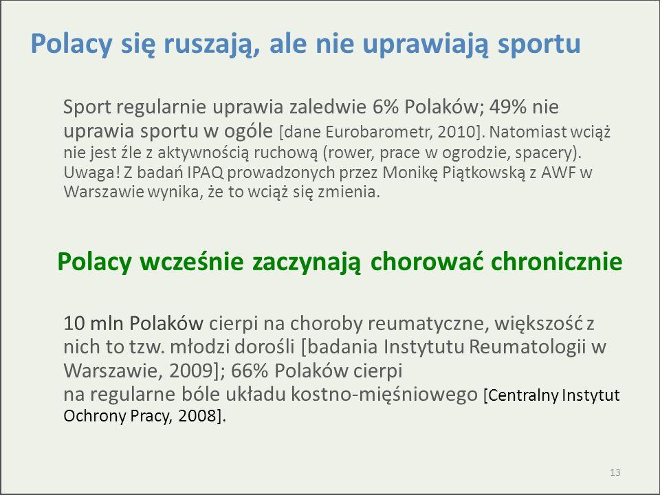 Polacy się ruszają, ale nie uprawiają sportu Sport regularnie uprawia zaledwie 6% Polaków; 49% nie uprawia sportu w ogóle [dane Eurobarometr, 2010]. N