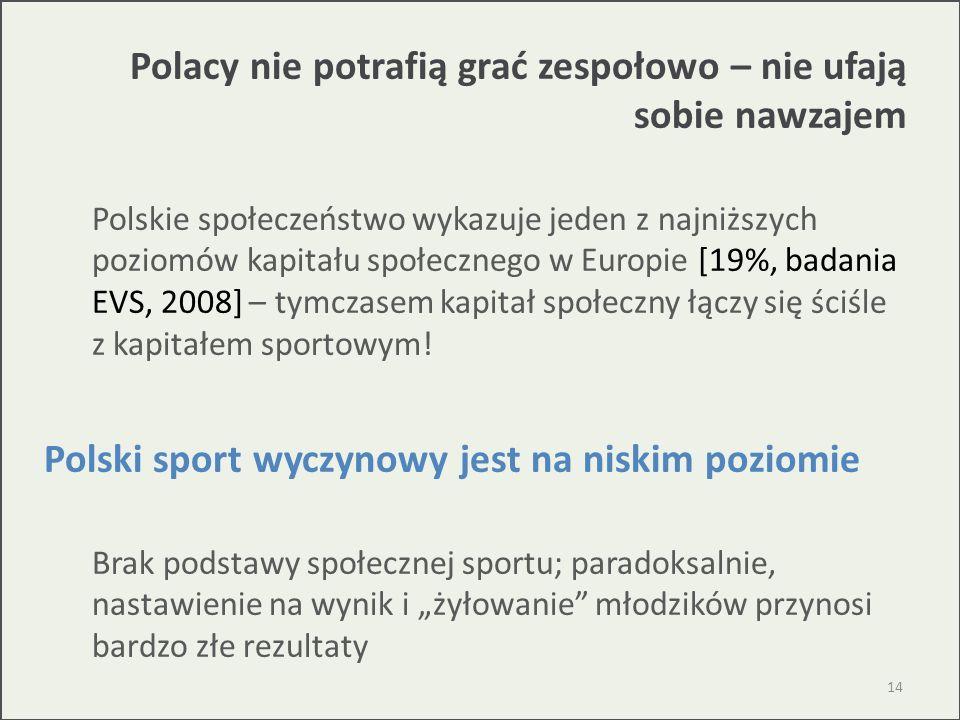 Polacy nie potrafią grać zespołowo – nie ufają sobie nawzajem Polskie społeczeństwo wykazuje jeden z najniższych poziomów kapitału społecznego w Europ
