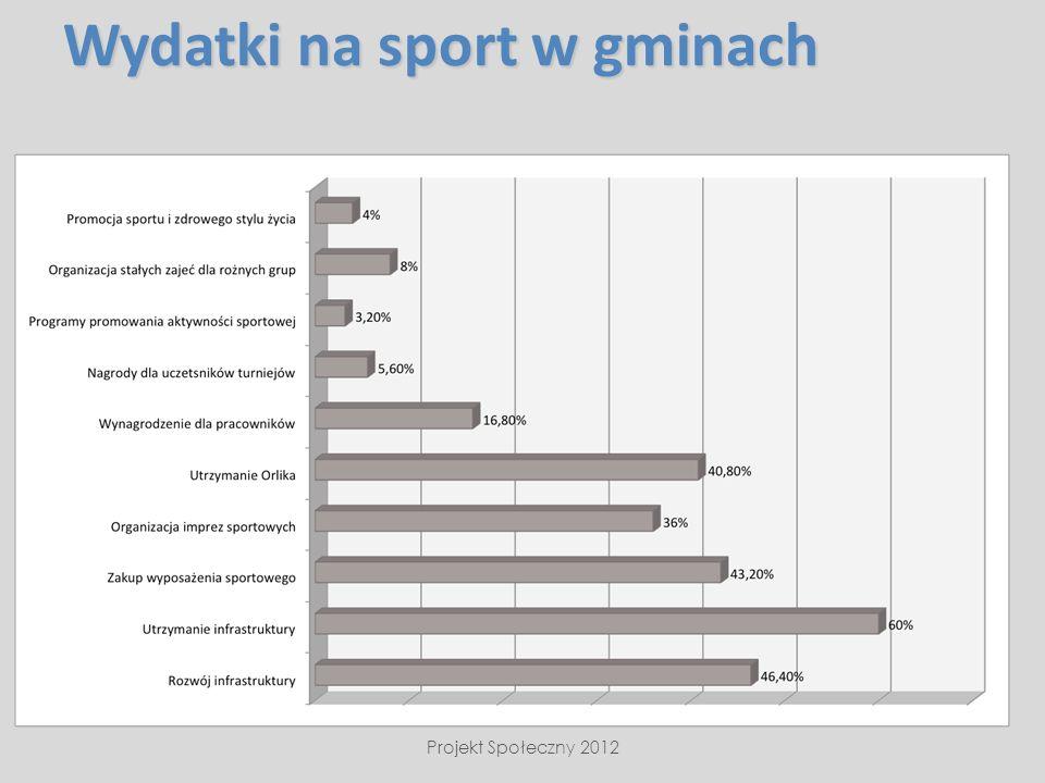 Wydatki na sport w gminach Projekt Społeczny 2012