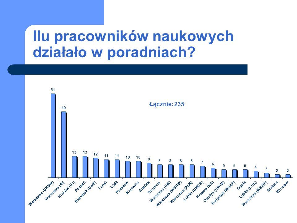 Ilu pracowników naukowych działało w poradniach Łącznie: 235