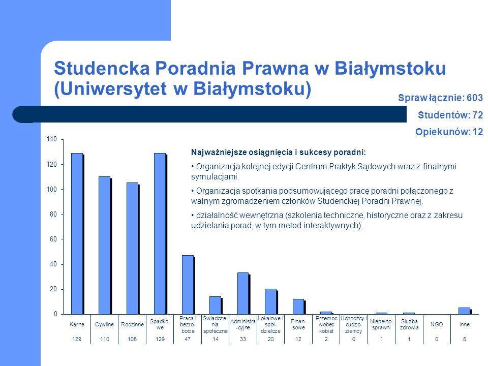 Studencka Poradnia Prawna w Białymstoku (Uniwersytet w Białymstoku) Spraw łącznie: 603 Studentów: 72 Opiekunów: 12 Najważniejsze osiągnięcia i sukcesy poradni: Organizacja kolejnej edycji Centrum Praktyk Sądowych wraz z finalnymi symulacjami.