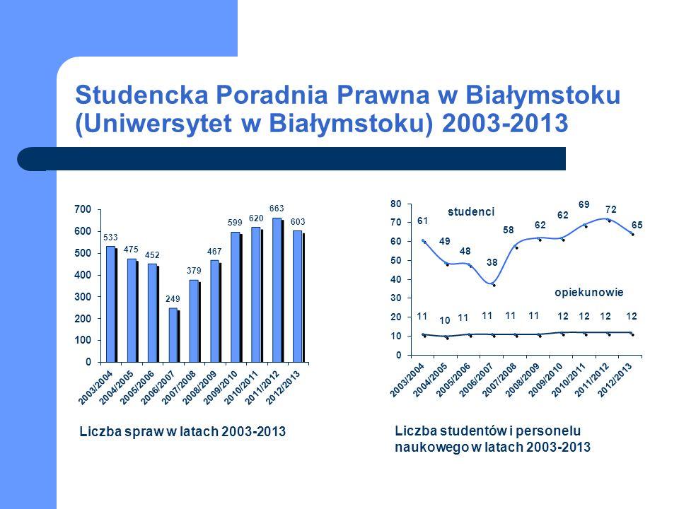 Studencka Poradnia Prawna w Białymstoku (Uniwersytet w Białymstoku) 2003-2013 Liczba spraw w latach 2003-2013 Liczba studentów i personelu naukowego w latach 2003-2013 studenci opiekunowie