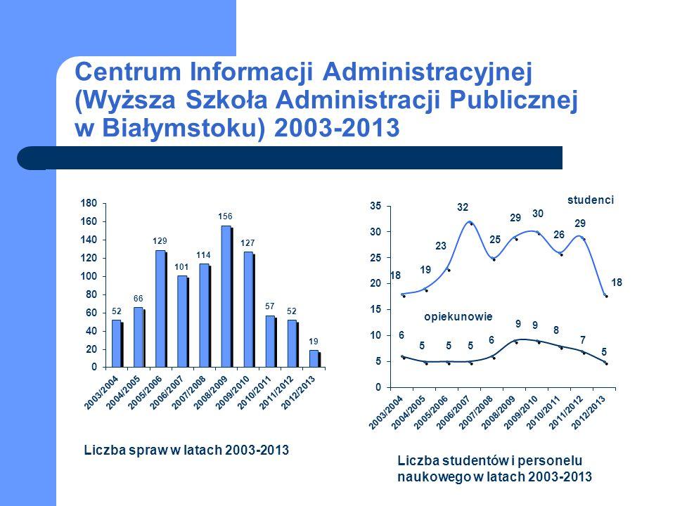 Centrum Informacji Administracyjnej (Wyższa Szkoła Administracji Publicznej w Białymstoku) 2003-2013 studenci opiekunowie Liczba spraw w latach 2003-2013 Liczba studentów i personelu naukowego w latach 2003-2013
