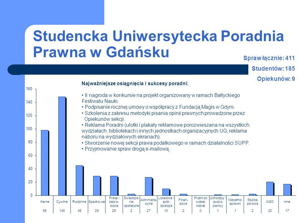 Studencka Uniwersytecka Poradnia Prawna w Gdańsku Spraw łącznie: 411 Studentów: 185 Opiekunów: 9 Najważniejsze osiągnięcia i sukcesy poradni: II nagroda w konkursie na projekt organizowany w ramach Bałtyckiego Festiwalu Nauki.