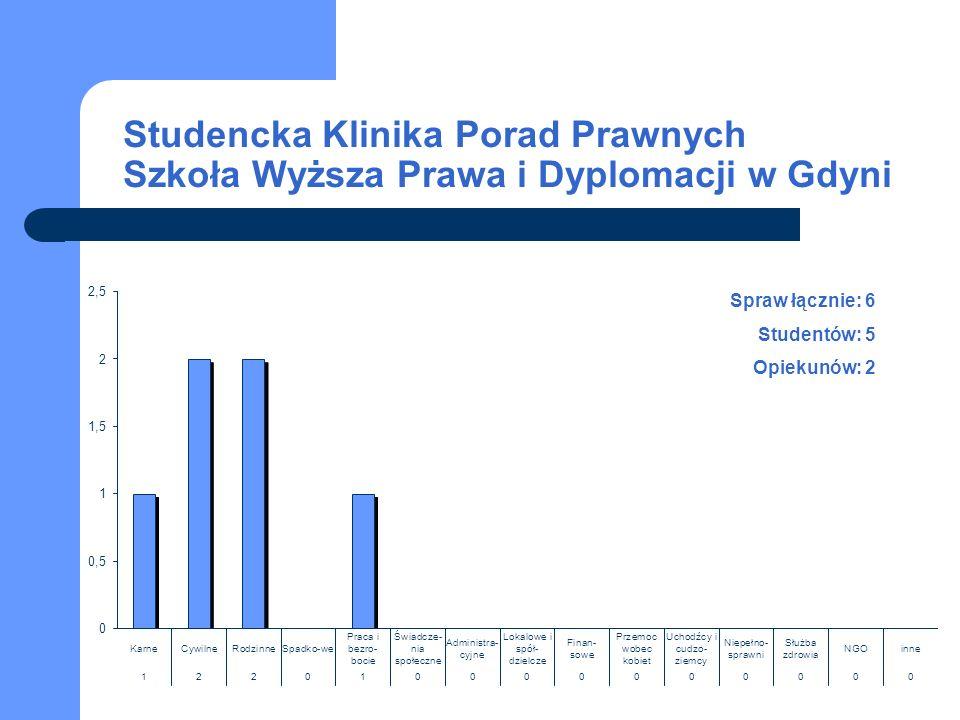 Studencka Klinika Porad Prawnych Szkoła Wyższa Prawa i Dyplomacji w Gdyni Spraw łącznie: 6 Studentów: 5 Opiekunów: 2