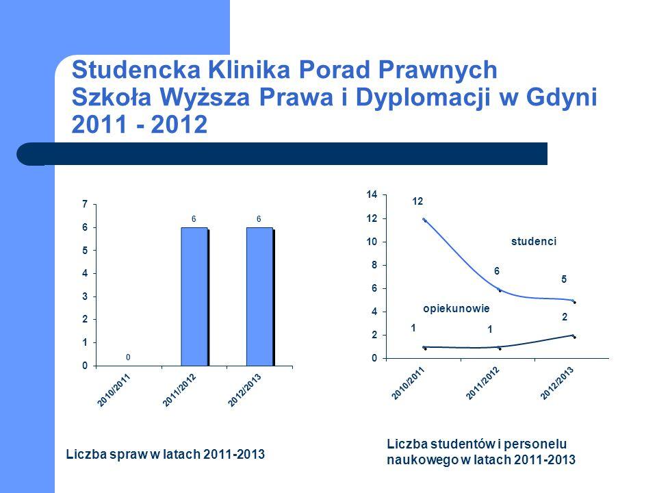 Studencka Klinika Porad Prawnych Szkoła Wyższa Prawa i Dyplomacji w Gdyni 2011 - 2012 studenci opiekunowie Liczba spraw w latach 2011-2013 Liczba studentów i personelu naukowego w latach 2011-2013