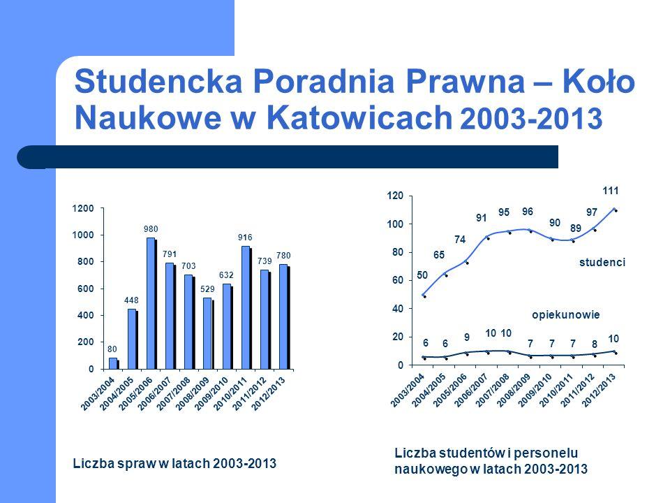 Studencka Poradnia Prawna – Koło Naukowe w Katowicach 2003-2013 studenci opiekunowie Liczba spraw w latach 2003-2013 Liczba studentów i personelu naukowego w latach 2003-2013