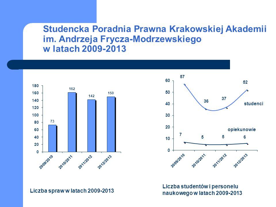 Studencka Poradnia Prawna Krakowskiej Akademii im.