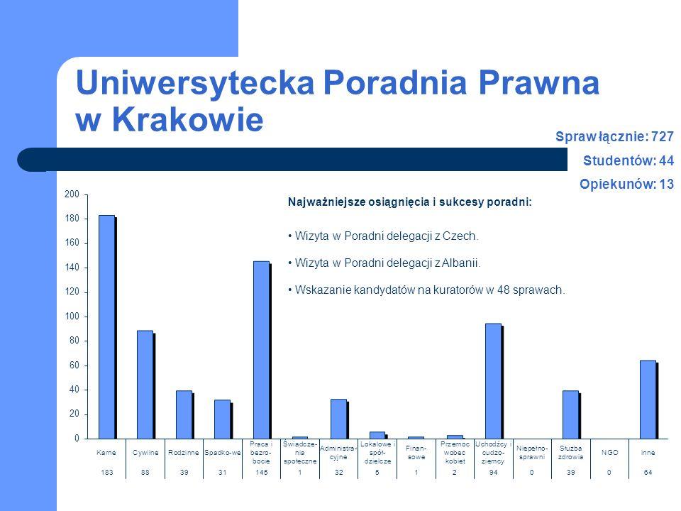 Uniwersytecka Poradnia Prawna w Krakowie Najważniejsze osiągnięcia i sukcesy poradni: Wizyta w Poradni delegacji z Czech.