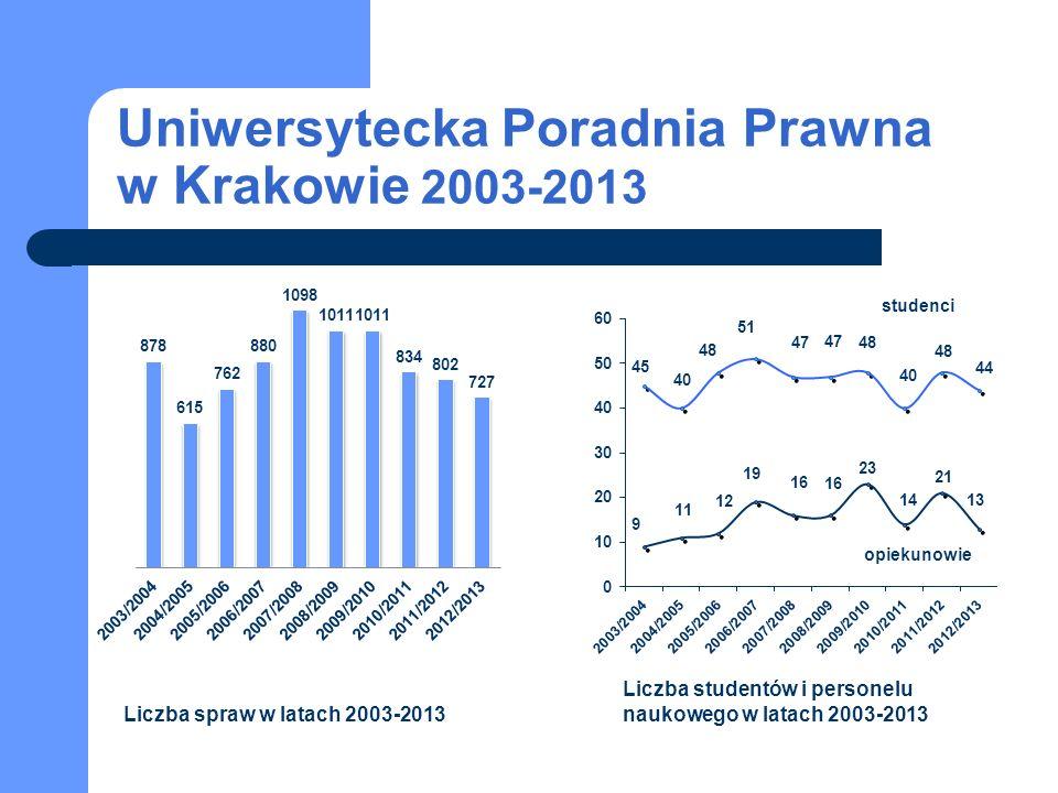 Uniwersytecka Poradnia Prawna w Krakowie 2003-2013 studenci opiekunowie Liczba spraw w latach 2003-2013 Liczba studentów i personelu naukowego w latach 2003-2013