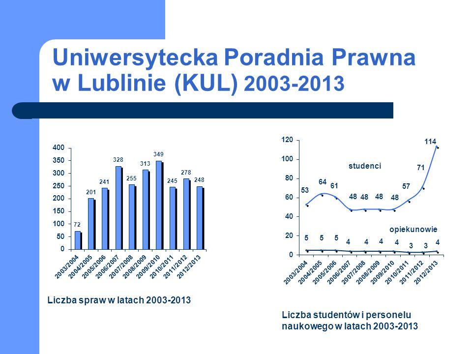 Uniwersytecka Poradnia Prawna w Lublinie (KUL) 2003-2013 studenci opiekunowie Liczba spraw w latach 2003-2013 Liczba studentów i personelu naukowego w latach 2003-2013
