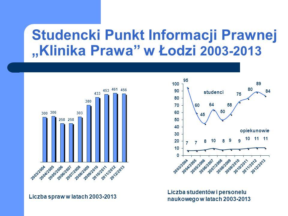 Studencki Punkt Informacji Prawnej Klinika Prawa w Łodzi 2003-2013 studenci opiekunowie Liczba spraw w latach 2003-2013 Liczba studentów i personelu naukowego w latach 2003-2013