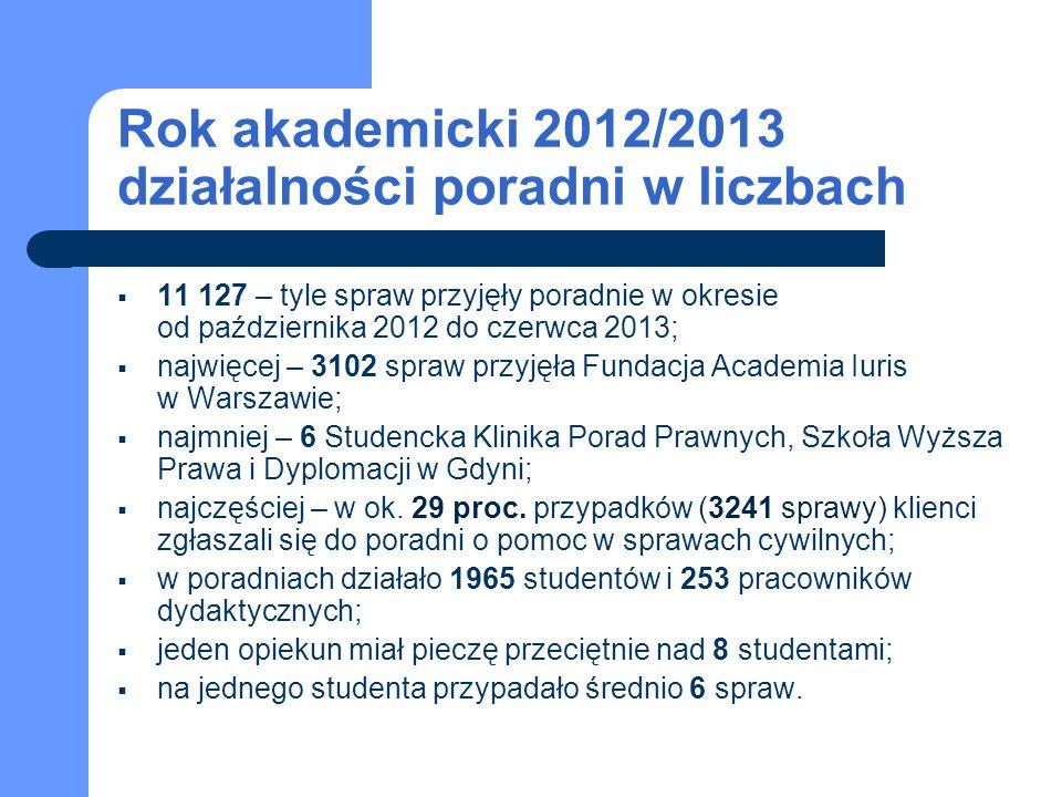 Rok akademicki 2012/2013 działalności poradni w liczbach 11 127 – tyle spraw przyjęły poradnie w okresie od października 2012 do czerwca 2013; najwięcej – 3102 spraw przyjęła Fundacja Academia Iuris w Warszawie; najmniej – 6 Studencka Klinika Porad Prawnych, Szkoła Wyższa Prawa i Dyplomacji w Gdyni; najczęściej – w ok.