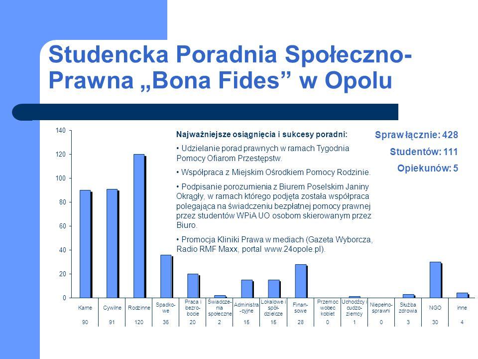 Studencka Poradnia Społeczno- Prawna Bona Fides w Opolu Spraw łącznie: 428 Studentów: 111 Opiekunów: 5 Najważniejsze osiągnięcia i sukcesy poradni: Udzielanie porad prawnych w ramach Tygodnia Pomocy Ofiarom Przestępstw.