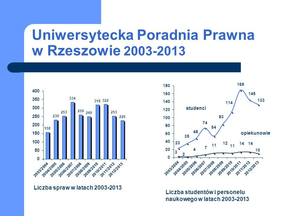 Uniwersytecka Poradnia Prawna w Rzeszowie 2003-2013 studenci opiekunowie Liczba spraw w latach 2003-2013 Liczba studentów i personelu naukowego w latach 2003-2013