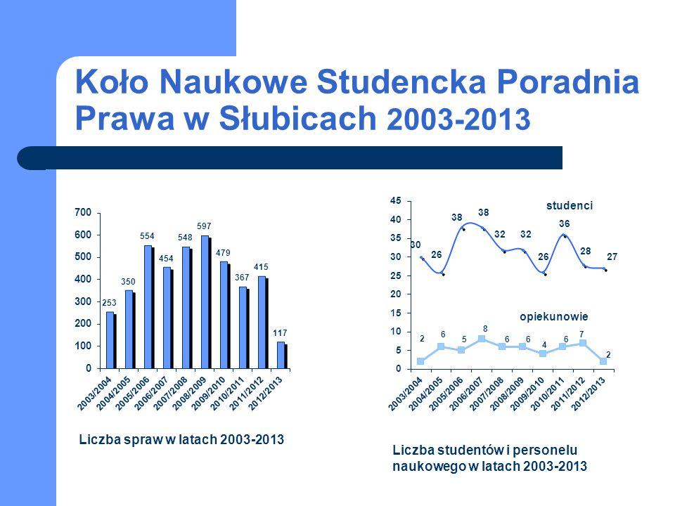 Koło Naukowe Studencka Poradnia Prawa w Słubicach 2003-2013 studenci opiekunowie Liczba spraw w latach 2003-2013 Liczba studentów i personelu naukowego w latach 2003-2013