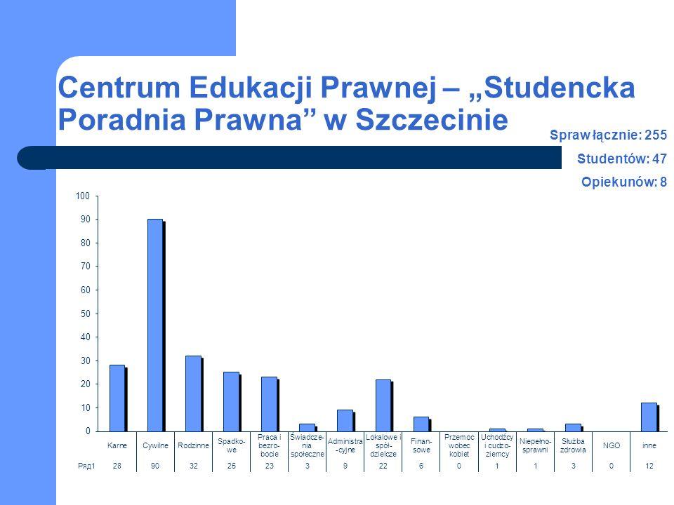 Centrum Edukacji Prawnej – Studencka Poradnia Prawna w Szczecinie Spraw łącznie: 255 Studentów: 47 Opiekunów: 8