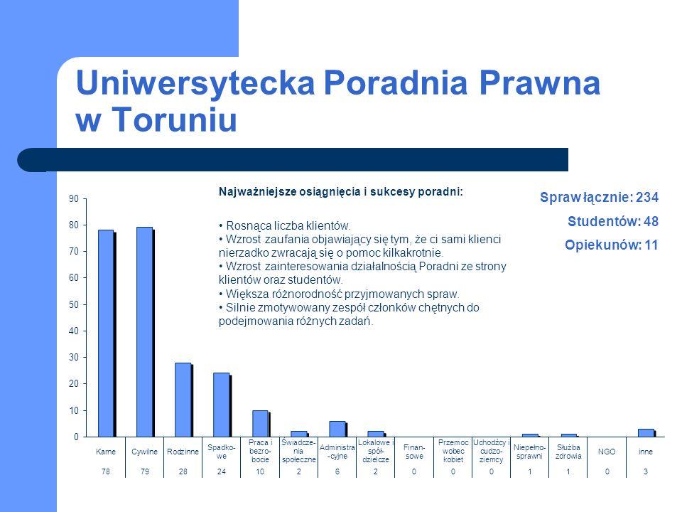 Uniwersytecka Poradnia Prawna w Toruniu Spraw łącznie: 234 Studentów: 48 Opiekunów: 11 Najważniejsze osiągnięcia i sukcesy poradni: Rosnąca liczba klientów.