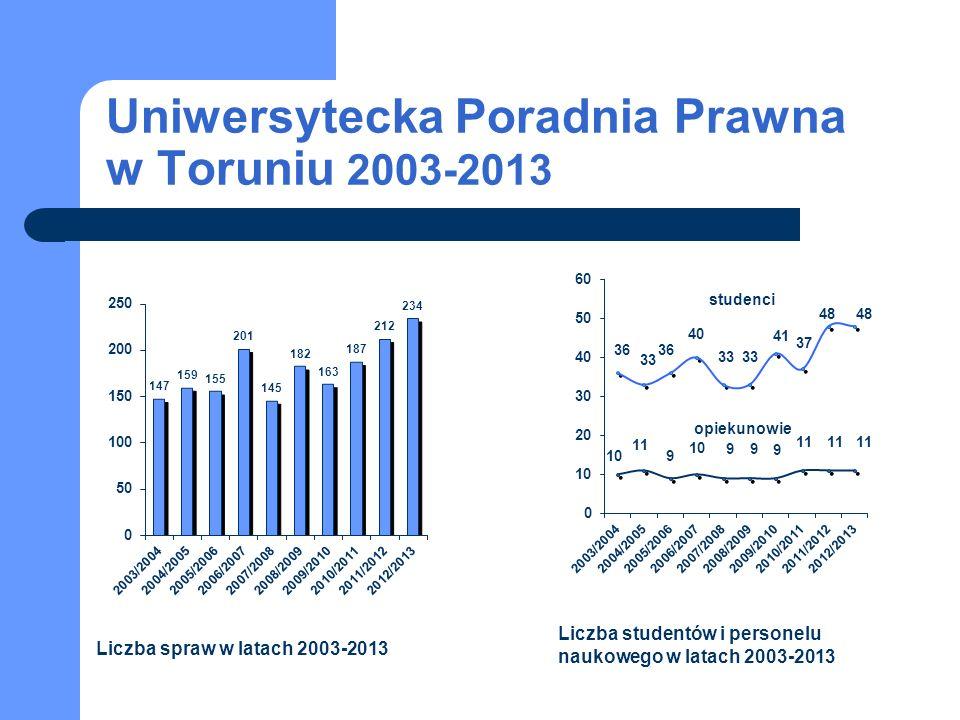 Uniwersytecka Poradnia Prawna w Toruniu 2003-2013 studenci opiekunowie Liczba spraw w latach 2003-2013 Liczba studentów i personelu naukowego w latach 2003-2013
