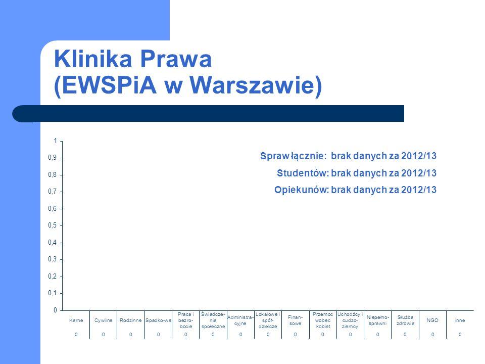 Klinika Prawa (EWSPiA w Warszawie) Spraw łącznie: brak danych za 2012/13 Studentów: brak danych za 2012/13 Opiekunów: brak danych za 2012/13