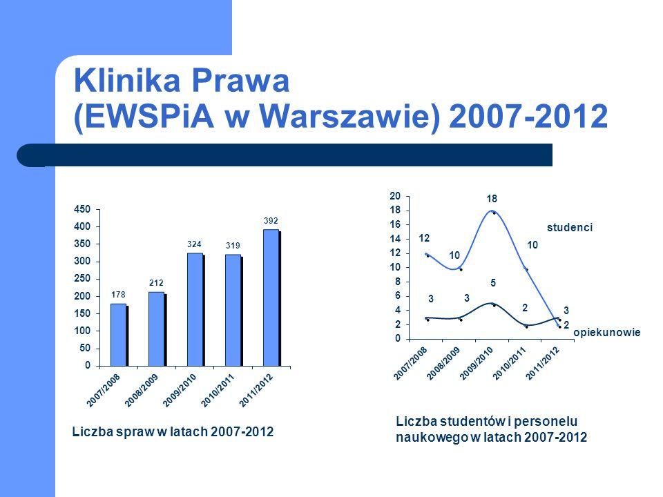 studenci opiekunowie Liczba spraw w latach 2007-2012 Liczba studentów i personelu naukowego w latach 2007-2012 Klinika Prawa (EWSPiA w Warszawie) 2007-2012