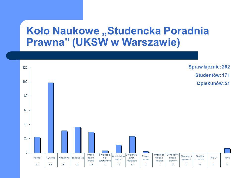 Koło Naukowe Studencka Poradnia Prawna (UKSW w Warszawie) Spraw łącznie: 262 Studentów: 171 Opiekunów: 51