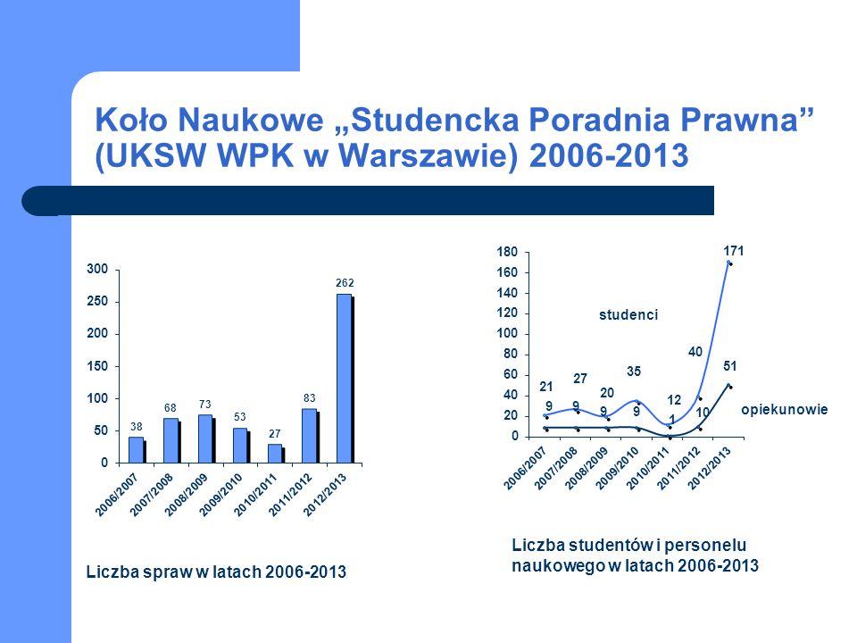 studenci opiekunowie Koło Naukowe Studencka Poradnia Prawna (UKSW WPK w Warszawie) 2006-2013 Liczba spraw w latach 2006-2013 Liczba studentów i personelu naukowego w latach 2006-2013