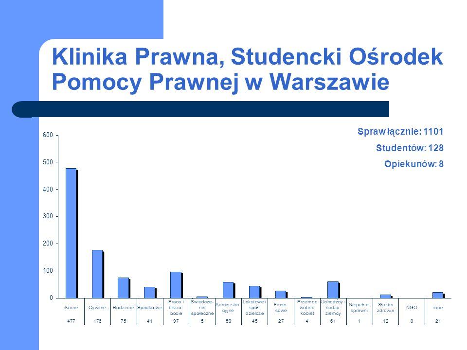 Klinika Prawna, Studencki Ośrodek Pomocy Prawnej w Warszawie Spraw łącznie: 1101 Studentów: 128 Opiekunów: 8