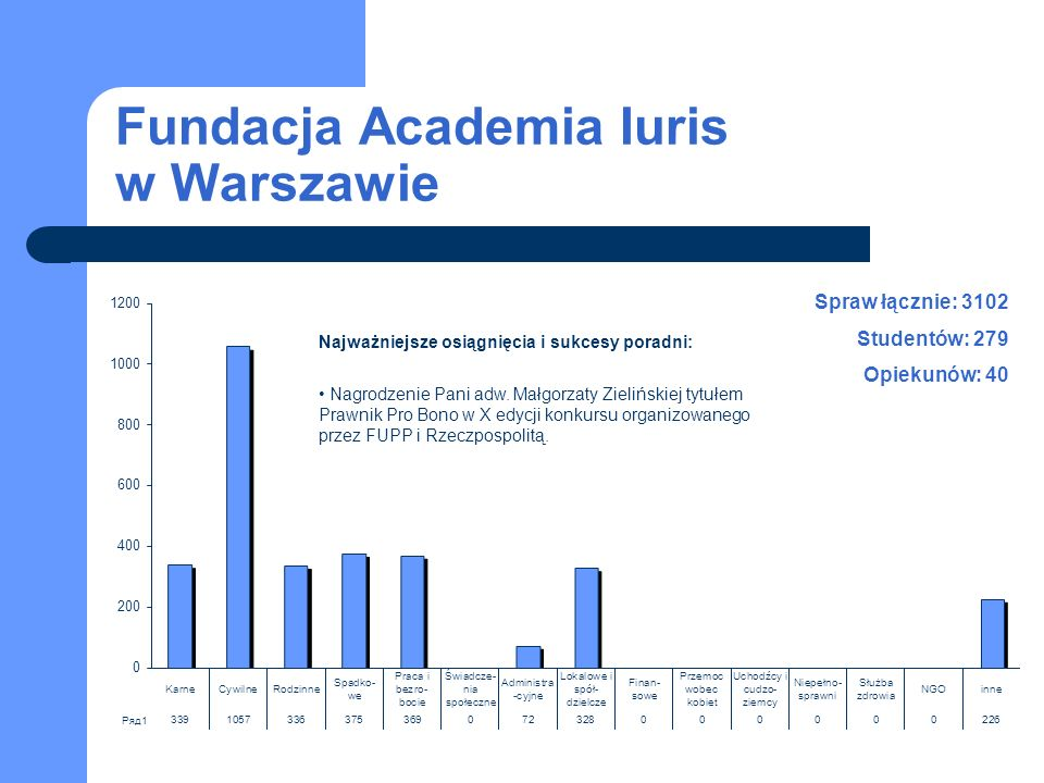 Fundacja Academia Iuris w Warszawie Spraw łącznie: 3102 Studentów: 279 Opiekunów: 40 Najważniejsze osiągnięcia i sukcesy poradni: Nagrodzenie Pani adw.