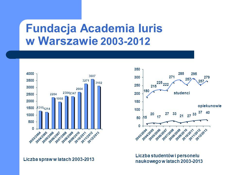 Fundacja Academia Iuris w Warszawie 2003-2012 studenci opiekunowie Liczba spraw w latach 2003-2013 Liczba studentów i personelu naukowego w latach 2003-2013