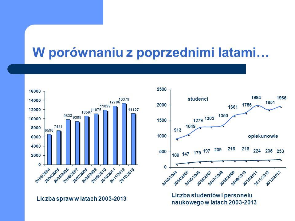 W porównaniu z poprzednimi latami… Liczba spraw w latach 2003-2013 Liczba studentów i personelu naukowego w latach 2003-2013 studenci opiekunowie