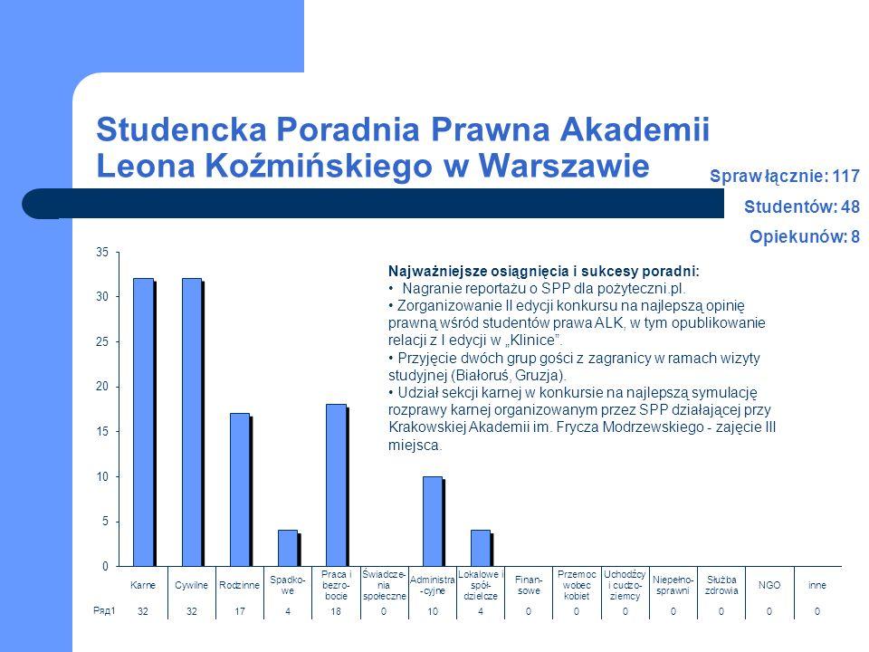 Studencka Poradnia Prawna Akademii Leona Koźmińskiego w Warszawie Spraw łącznie: 117 Studentów: 48 Opiekunów: 8 Najważniejsze osiągnięcia i sukcesy poradni: Nagranie reportażu o SPP dla pożyteczni.pl.