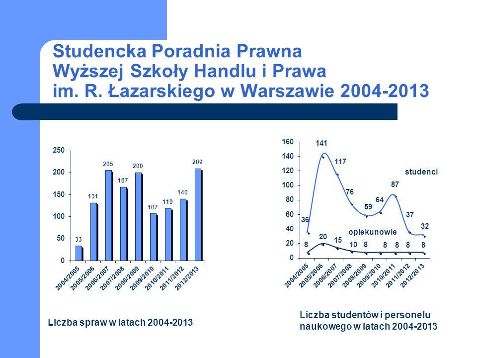 studenci opiekunowie Studencka Poradnia Prawna Wyższej Szkoły Handlu i Prawa im.