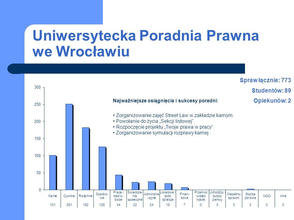Uniwersytecka Poradnia Prawna we Wrocławiu Spraw łącznie: 773 Studentów: 89 Opiekunów: 2 Najważniejsze osiągnięcia i sukcesy poradni: Zorganizowanie zajęć Street Law w zakładzie karnym.