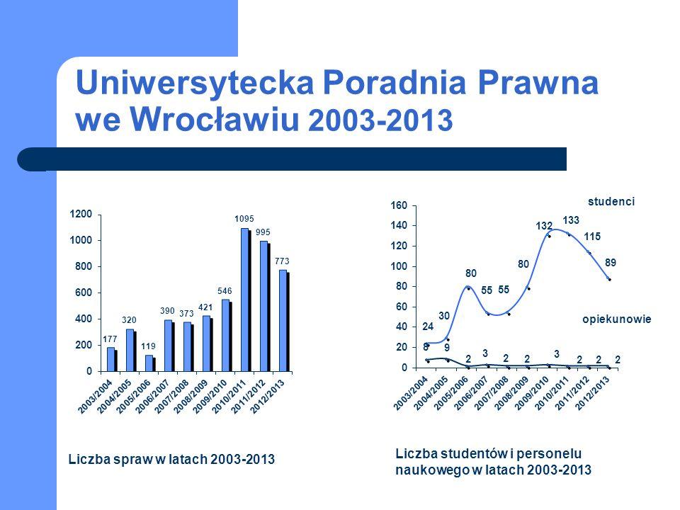 Uniwersytecka Poradnia Prawna we Wrocławiu 2003-2013 studenci opiekunowie Liczba spraw w latach 2003-2013 Liczba studentów i personelu naukowego w latach 2003-2013
