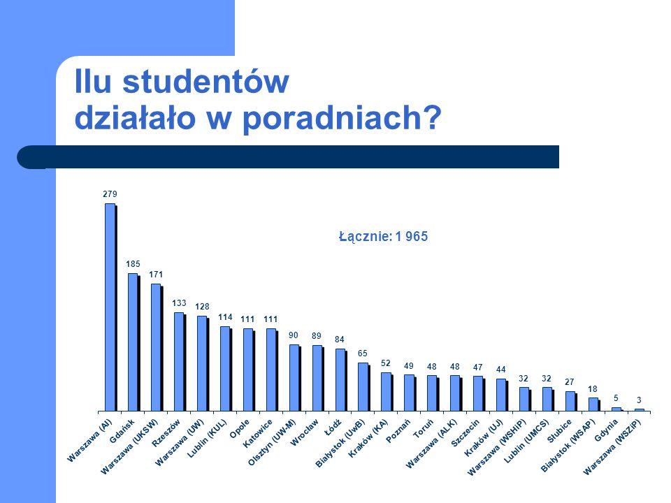 Ilu studentów działało w poradniach Łącznie: 1 965