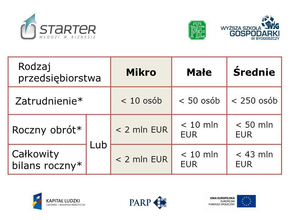 Rodzaj przedsiębiorstwa MikroMałeŚrednie Zatrudnienie* < 10 osób< 50 osób< 250 osób Roczny obrót* Lub < 2 mln EUR < 10 mln EUR < 50 mln EUR Całkowity
