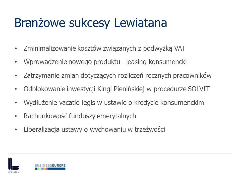 Branżowe sukcesy Lewiatana Zminimalizowanie kosztów związanych z podwyżką VAT Wprowadzenie nowego produktu - leasing konsumencki Zatrzymanie zmian dotyczących rozliczeń rocznych pracowników Odblokowanie inwestycji Kingi Pienińskiej w procedurze SOLVIT Wydłużenie vacatio legis w ustawie o kredycie konsumenckim Rachunkowość funduszy emerytalnych Liberalizacja ustawy o wychowaniu w trzeźwości