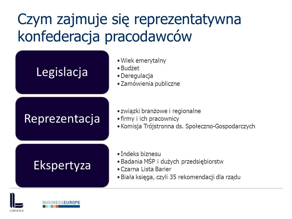 Czym zajmuje się reprezentatywna konfederacja pracodawców Wiek emerytalny Budżet Deregulacja Zamówienia publiczne Legislacja związki branżowe i regionalne firmy i ich pracownicy Komisja Trójstronna ds.