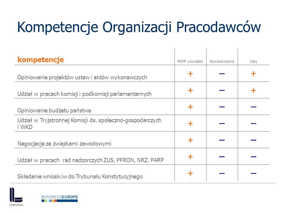 Kompetencje Organizacji Pracodawców kompetencje PKPP Lewiatan Stowarzyszenia Izby Opiniowanie projektów ustaw i aktów wykonawczych +–+ Udział w pracach komisji i podkomisji parlamentarnych +–+ Opiniowanie budżetu państwa +–– Udział w Tr ó jstronnej Komisji ds.