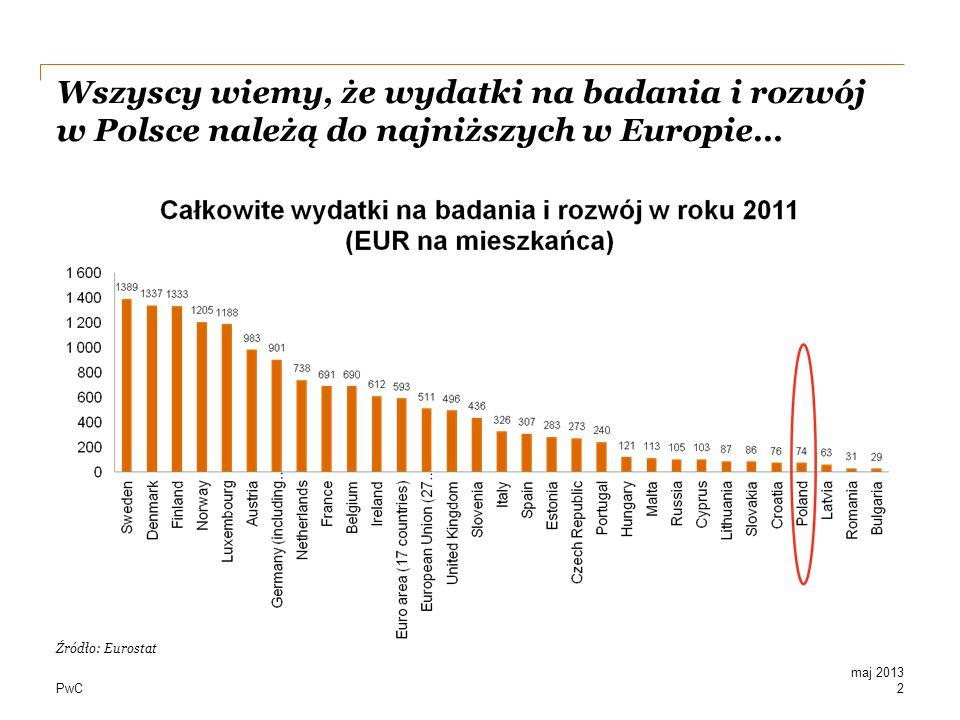 PwC Wszyscy wiemy, że wydatki na badania i rozwój w Polsce należą do najniższych w Europie… 2 maj 2013 Źródło: Eurostat