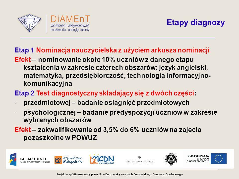 Projekt współfinansowany przez Unię Europejską w ramach Europejskiego Funduszu Społecznego Etapy diagnozy Etap 1 Nominacja nauczycielska z użyciem arkusza nominacji Efekt – nominowanie około 10% uczniów z danego etapu kształcenia w zakresie czterech obszarów: język angielski, matematyka, przedsiębiorczość, technologia informacyjno- komunikacyjna Etap 2 Test diagnostyczny składający się z dwóch części: -przedmiotowej – badanie osiągnięć przedmiotowych -psychologicznej – badanie predyspozycji uczniów w zakresie wybranych obszarów Efekt – zakwalifikowanie od 3,5% do 6% uczniów na zajęcia pozaszkolne w POWUZ