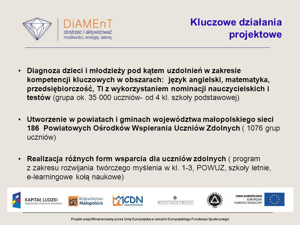 Projekt współfinansowany przez Unię Europejską w ramach Europejskiego Funduszu Społecznego Kluczowe działania projektowe Diagnoza dzieci i młodzieży pod kątem uzdolnień w zakresie kompetencji kluczowych w obszarach: język angielski, matematyka, przedsiębiorczość, TI z wykorzystaniem nominacji nauczycielskich i testów (grupa ok.
