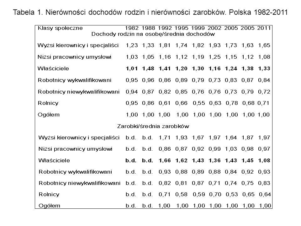 Tabela 1. Nierówności dochodów rodzin i nierówności zarobków. Polska 1982-2011