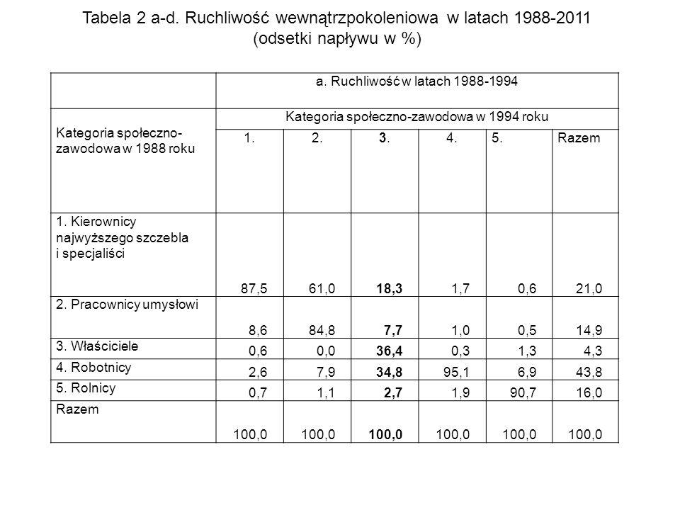 Tabela 2 a-d. Ruchliwość wewnątrzpokoleniowa w latach 1988-2011 (odsetki napływu w %) a.